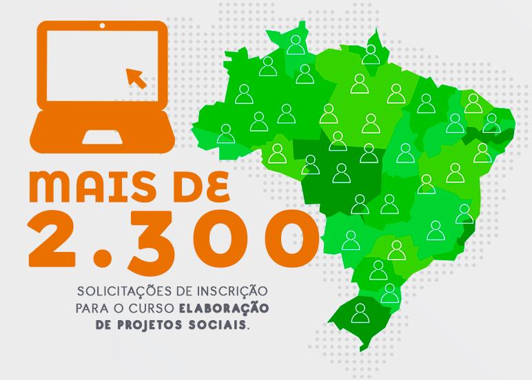 Elaboração de Projetos Sociais recebeu mais de 2.300 solicitações de inscrição